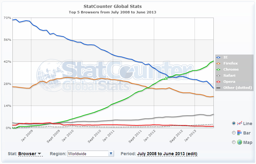 StatCounter's global market share of internet browsers.